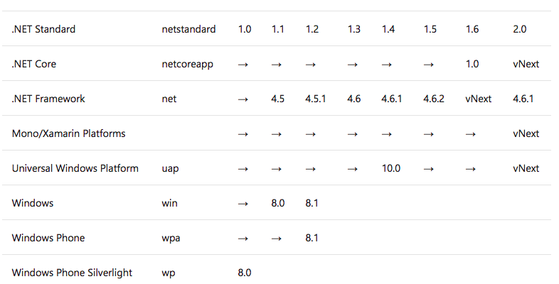 .NET Standard Support Table