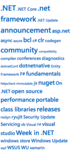 .NET Core Blog Word Cloud