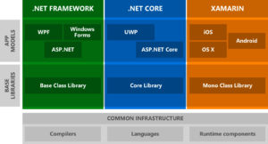 The .NET eco system without a unifying class system