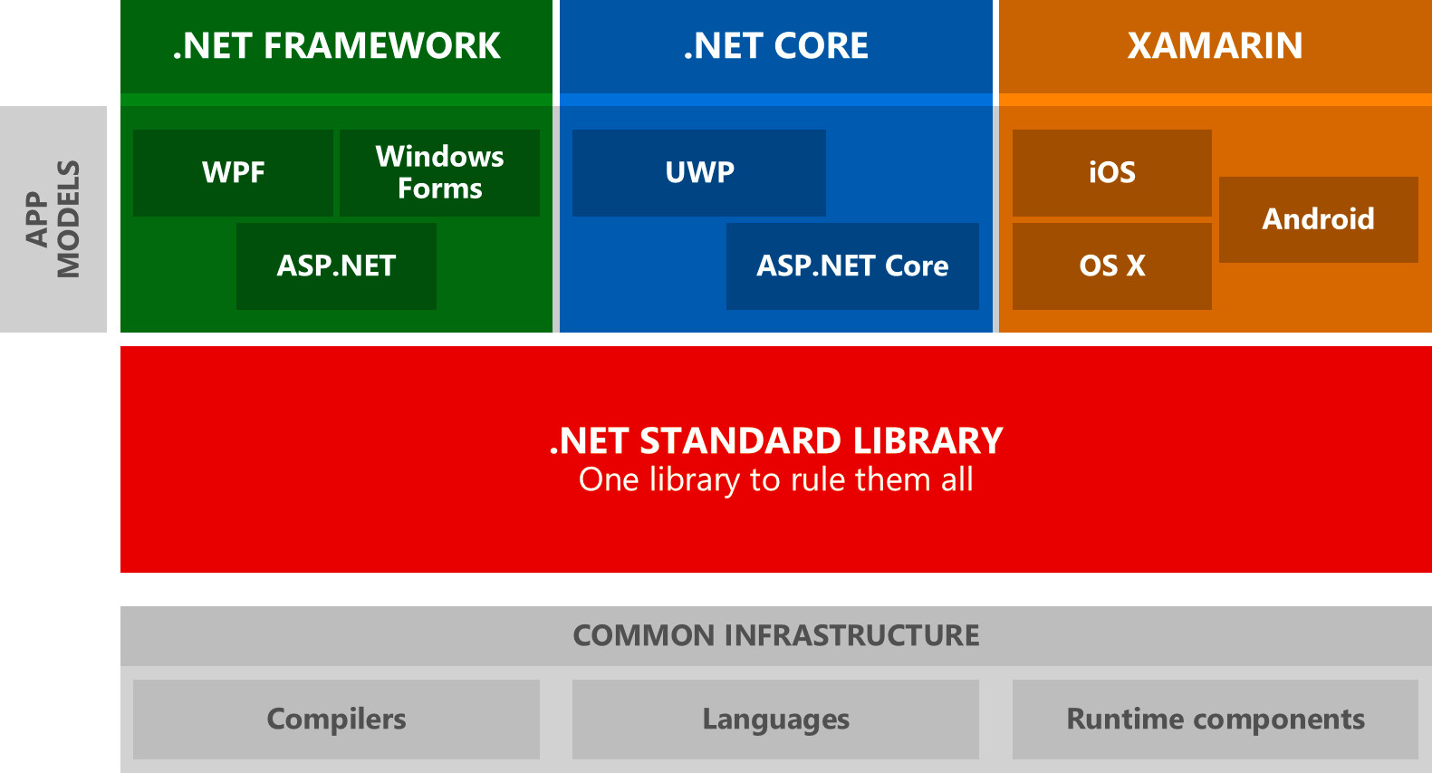 Net standard what it is and how it applies to core a net standard pooptronica Images