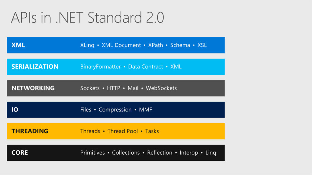 Net Standard 2.0 included APIs slide