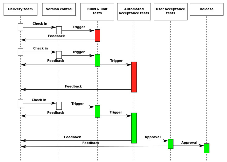 Continuous Delivery Diagram