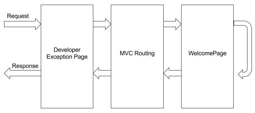 ASP.NET Core Middleware pipleline