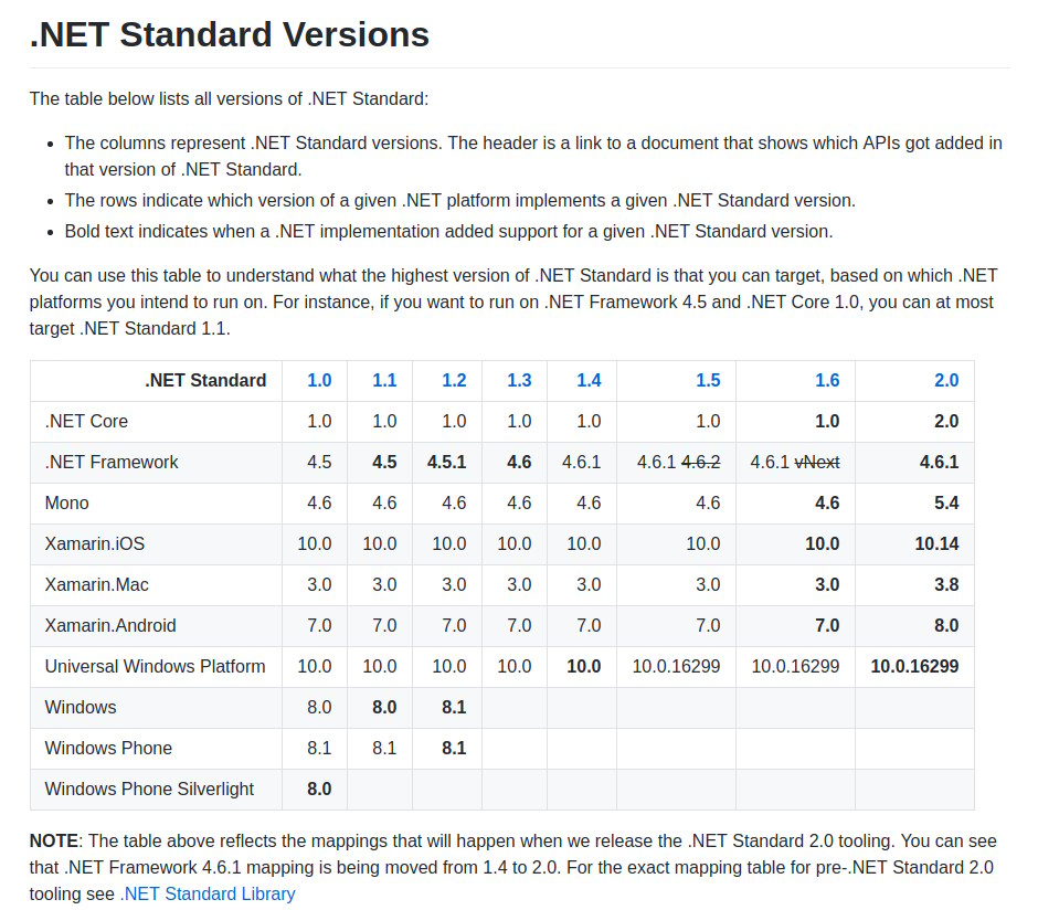 NET Standard Versions
