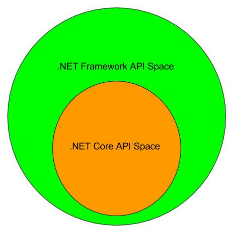 .Net Api Space Venn Diagram