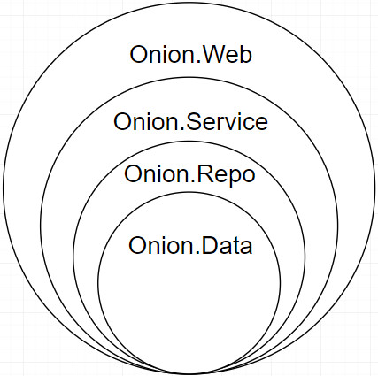 OnionArch Layout